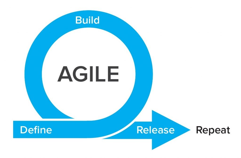 Agile Lifecycle Model: Advantages and Disadvantages