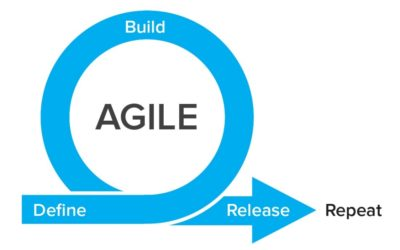Agile Lifecycle Model Advantages and Disadvantages