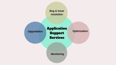 What are the Levels of Application Support Services and Why Do They Matter?