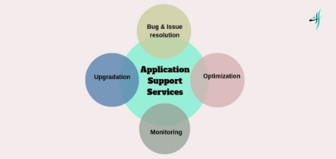 application-services